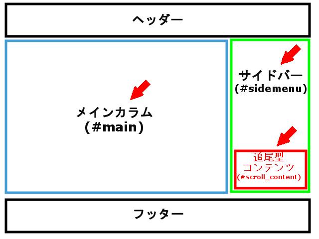 FC2ブログのサイドバーについてくる広告を設定する方法3 (7)