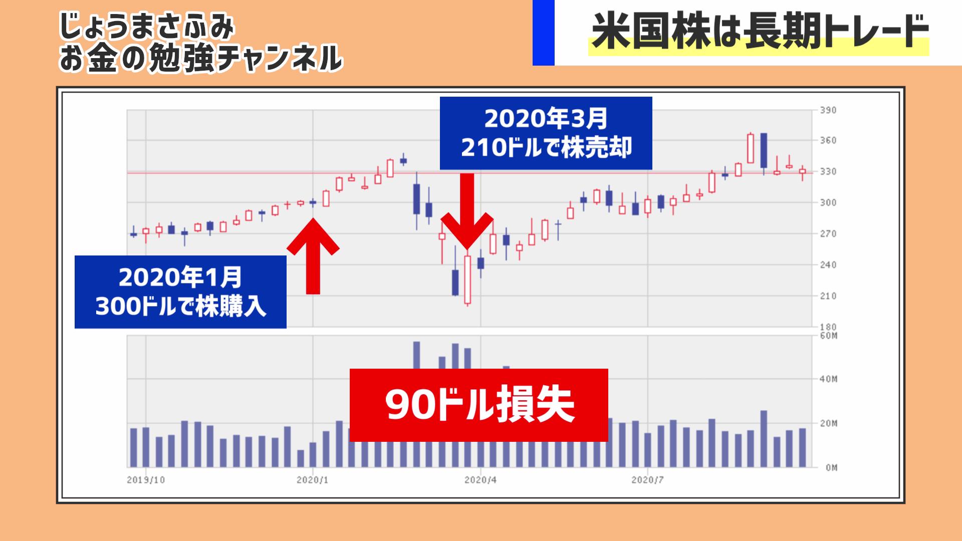 の マスター 株価 カード
